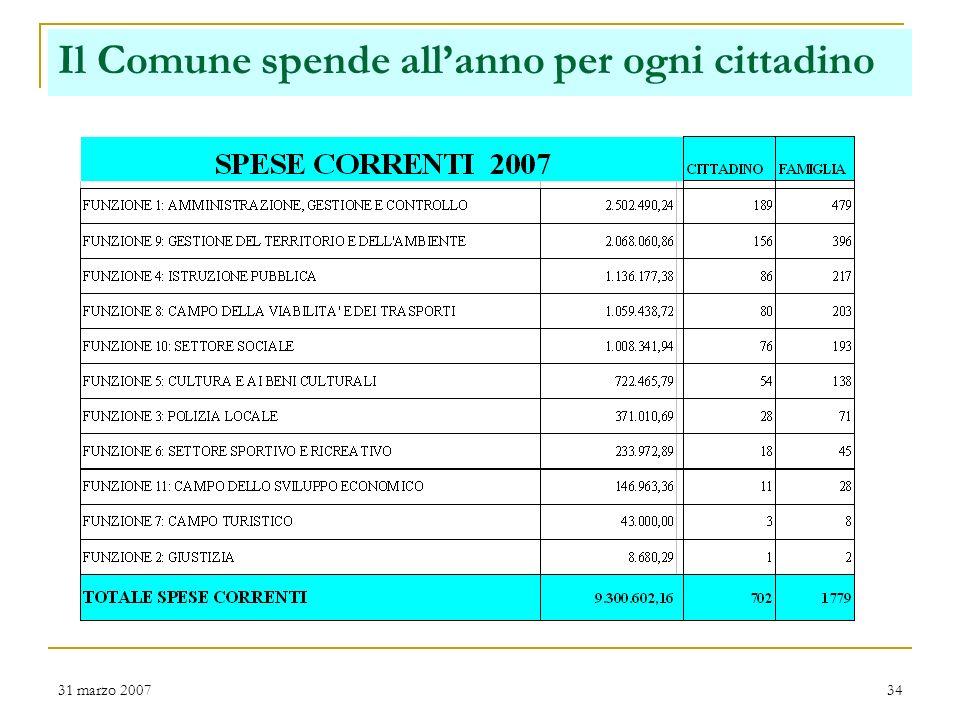 31 marzo 200733 Spese correnti per intervento Trend non comparabile a seguito introduzione, a livello di bilancio, dellIstituzione nel 2006 Importanza del personale diretto, che incide per il 36% del totale spese correnti