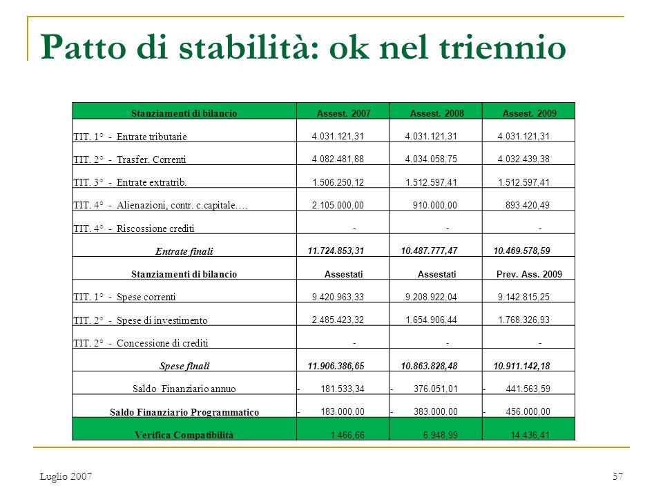 Variazione bilancio 2008 - 2009 ENTRATEDescrizione20082009 Cap.