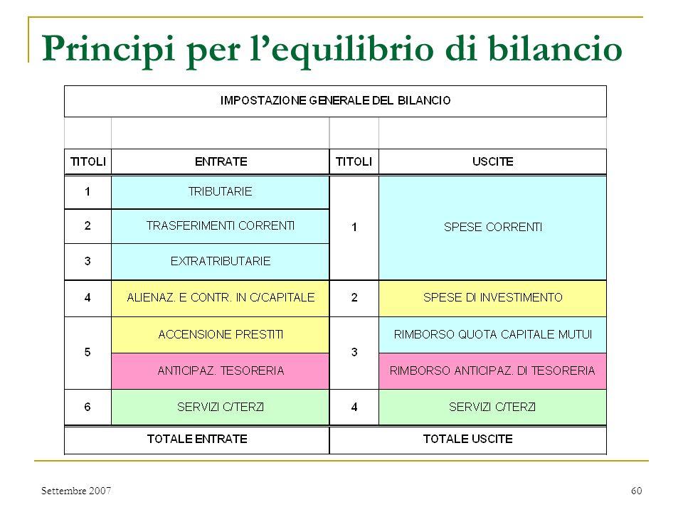 Perché lequilibrio di bilancio Adempimento richiesto dal Testo Unico delle leggi sullordinamento degli Enti Locali (TUEL, D.