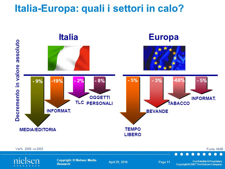 April 29, 2014 Confidential & Proprietary Copyright © 2007 The Nielsen Company Copyright © Nielsen Media Research Page 11 Italia-Europa: quali i settori in calo.