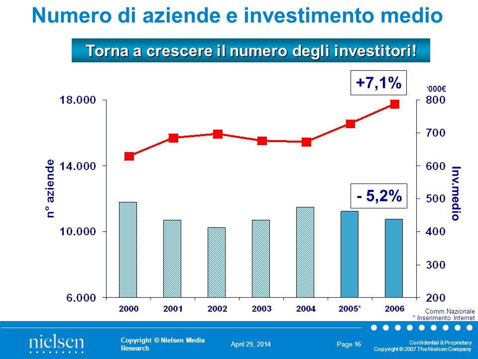 April 29, 2014 Confidential & Proprietary Copyright © 2007 The Nielsen Company Copyright © Nielsen Media Research Page 16 +7,1% Numero di aziende e investimento medio n° aziende Inv.medio Torna a crescere il numero degli investitori.