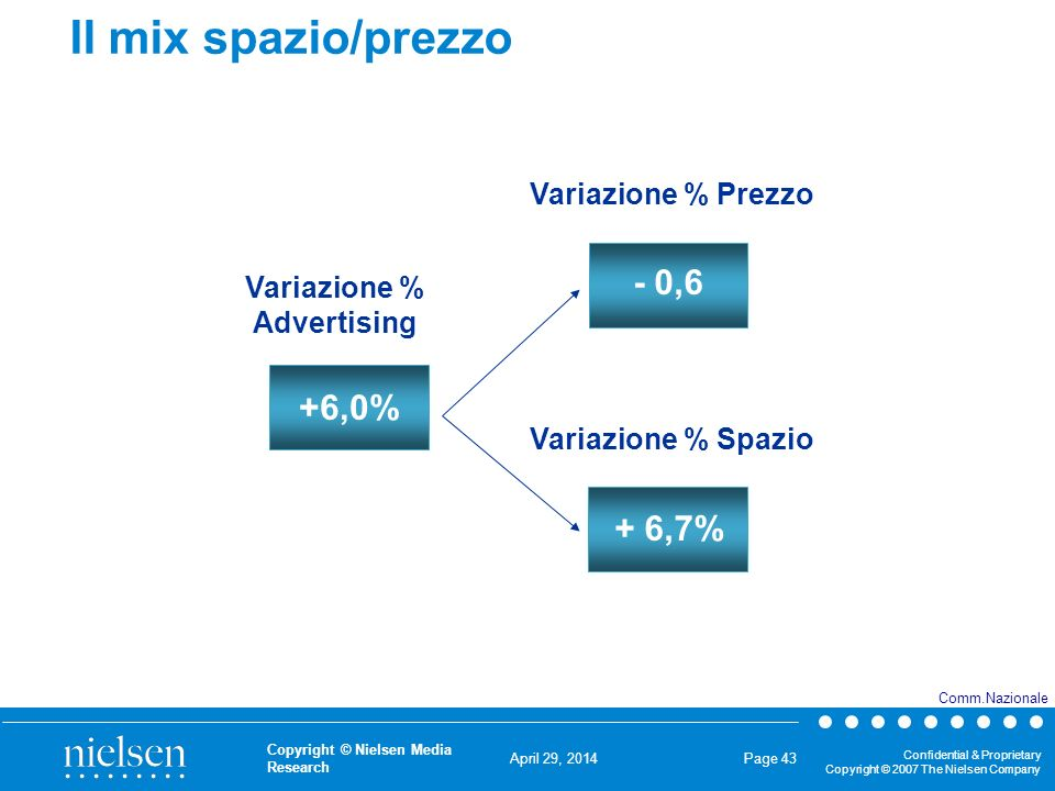 April 29, 2014 Confidential & Proprietary Copyright © 2007 The Nielsen Company Copyright © Nielsen Media Research Page 43 Il mix spazio/prezzo +6,0% Variazione % Advertising Variazione % Prezzo Variazione % Spazio + 6,7% - 0,6 Comm.Nazionale