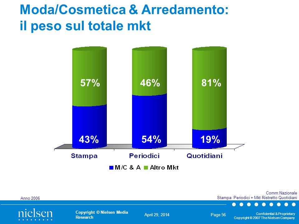 April 29, 2014 Confidential & Proprietary Copyright © 2007 The Nielsen Company Copyright © Nielsen Media Research Page 56 Moda/Cosmetica & Arredamento
