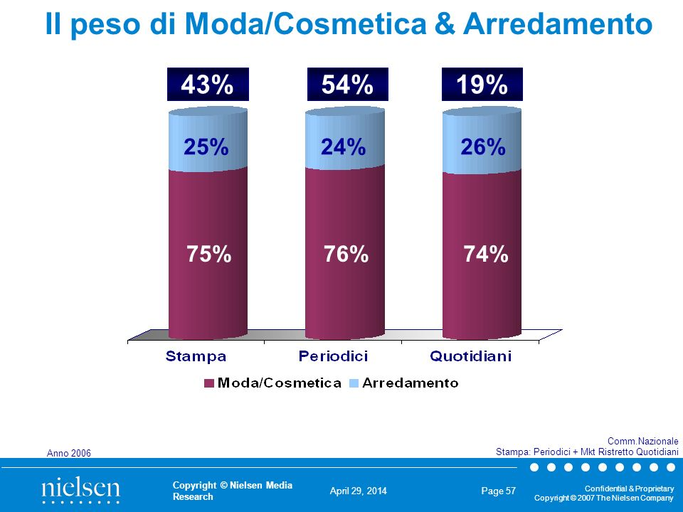 April 29, 2014 Confidential & Proprietary Copyright © 2007 The Nielsen Company Copyright © Nielsen Media Research Page 57 Il peso di Moda/Cosmetica & Arredamento 75% 43% 76%74% Comm.Nazionale Stampa: Periodici + Mkt Ristretto Quotidiani 25%24%26% 54%19% Anno 2006