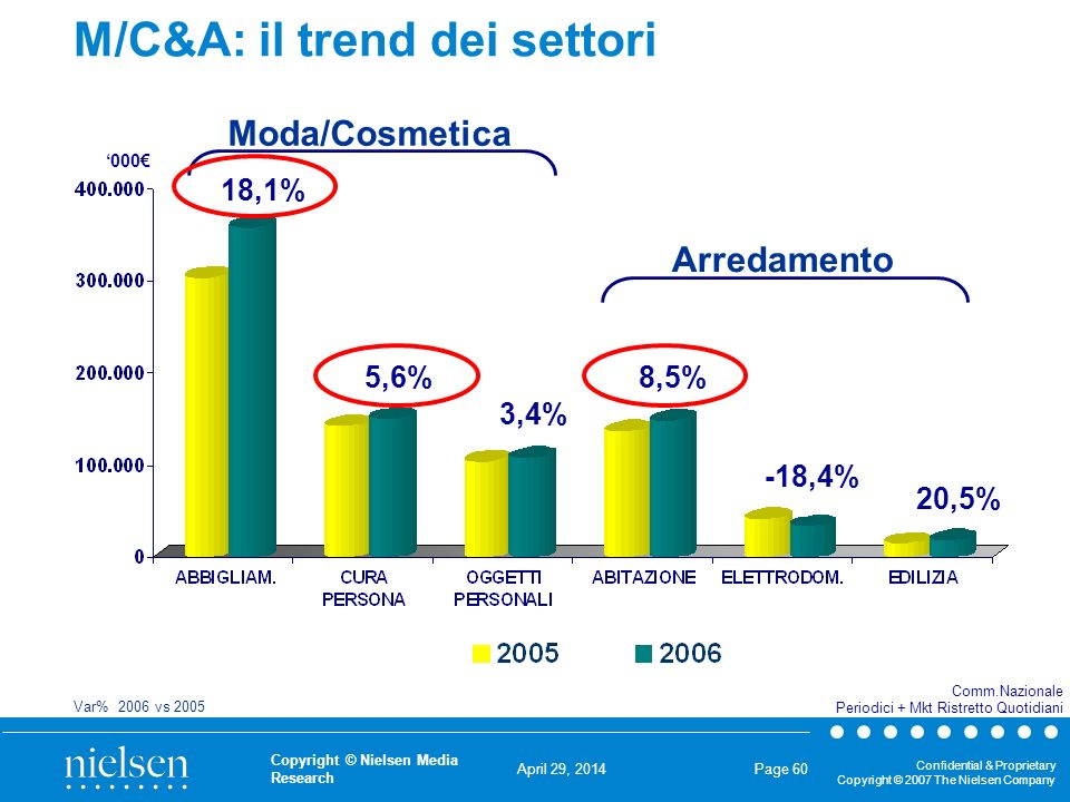 April 29, 2014 Confidential & Proprietary Copyright © 2007 The Nielsen Company Copyright © Nielsen Media Research Page 60 M/C&A: il trend dei settori 18,1% 5,6% 3,4% 8,5% -18,4% 000 Comm.Nazionale Periodici + Mkt Ristretto Quotidiani Var% 2006 vs 2005 20,5% Moda/Cosmetica Arredamento