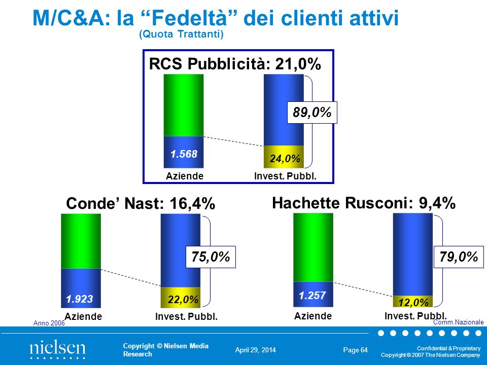 April 29, 2014 Confidential & Proprietary Copyright © 2007 The Nielsen Company Copyright © Nielsen Media Research Page 64 M/C&A: la Fedeltà dei clienti attivi (Quota Trattanti) AziendeInvest.