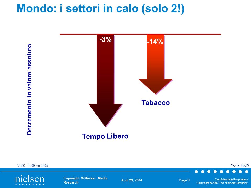 April 29, 2014 Confidential & Proprietary Copyright © 2007 The Nielsen Company Copyright © Nielsen Media Research Page 9 Mondo: i settori in calo (solo 2!) Decremento in valore assoluto -3% Tempo Libero -14% Tabacco Var% 2006 vs 2005 Fonte: NMR