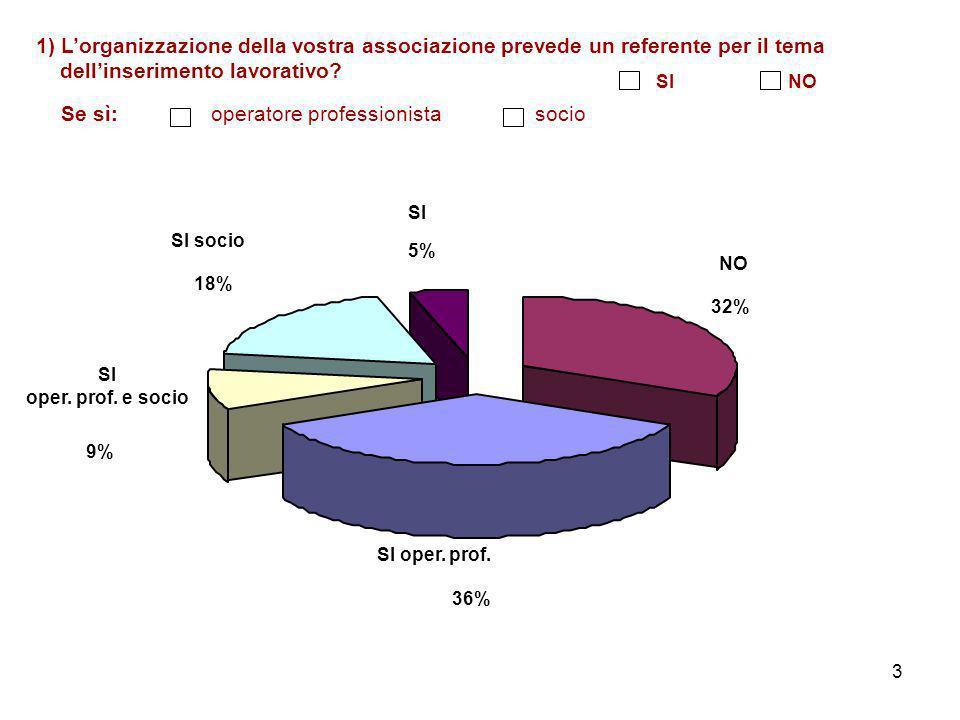 3 1) Lorganizzazione della vostra associazione prevede un referente per il tema dellinserimento lavorativo.