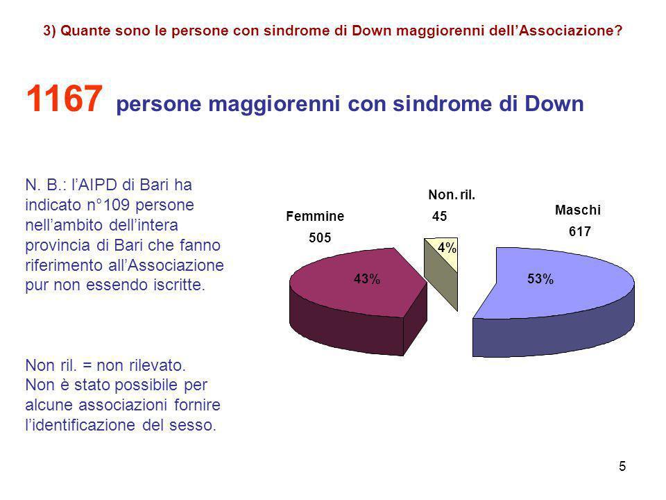5 3) Quante sono le persone con sindrome di Down maggiorenni dellAssociazione.