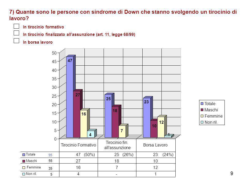 9 7) Quante sono le persone con sindrome di Down che stanno svolgendo un tirocinio di lavoro.