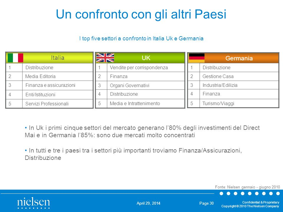 April 29, 2014 Confidential & Proprietary Copyright © 2010 The Nielsen Company UK: i top 10 Settori Fonte: Nielsen gennaio - giugno 2010.