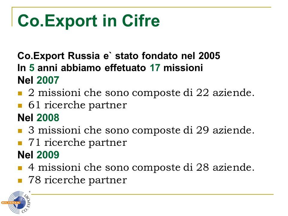 Co.Export in Cifre Co.Export Russia e` stato fondato nel 2005 In 5 anni abbiamo effetuato 17 missioni Nel 2007 2 missioni che sono composte di 22 azie