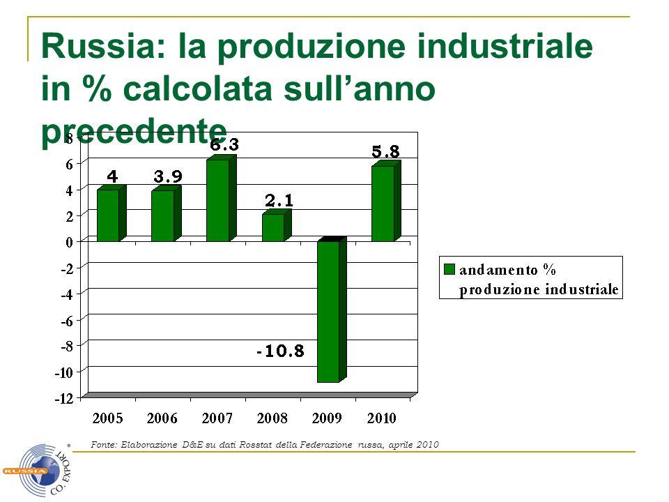 Russia: la produzione industriale in % calcolata sullanno precedente Fonte: Elaborazione D&E su dati Rosstat della Federazione russa, aprile 2010