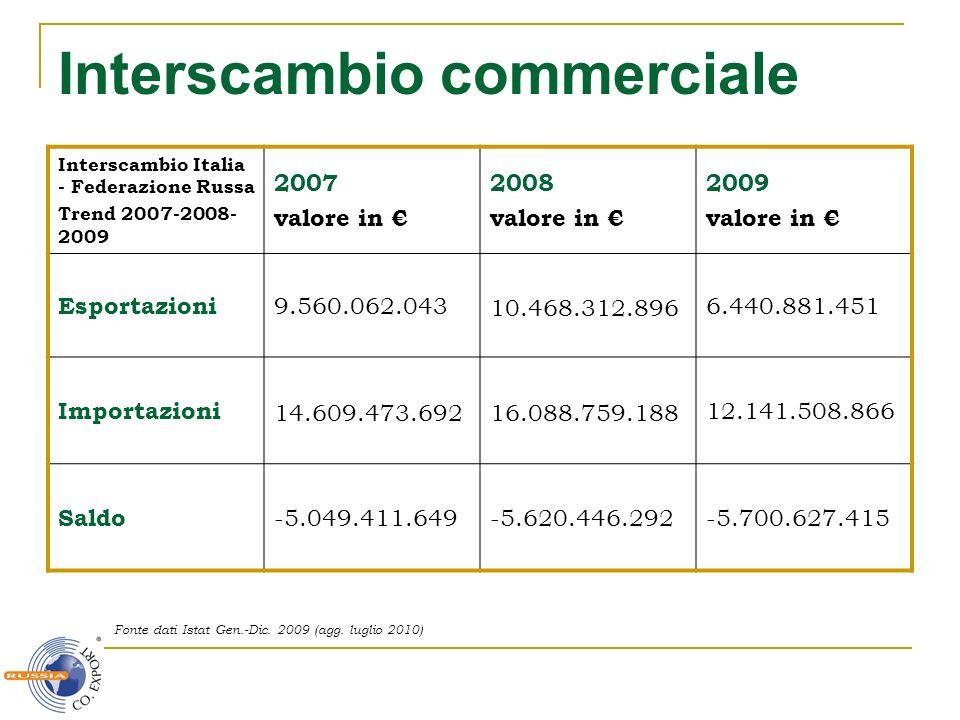 Interscambio commerciale Interscambio Italia - Federazione Russa Trend 2007-2008- 2009 2007 valore in 2008 valore in 2009 valore in Esportazioni 9.560