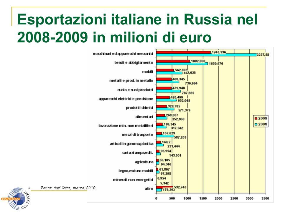 Esportazioni italiane in Russia nel 2008-2009 in milioni di euro Fonte: dati Istat, marzo 2010