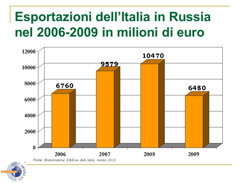 Esportazioni dellItalia in Russia nel 2006-2009 in milioni di euro Fonte: Elaborazione D&E su dati Istat, marzo 2010