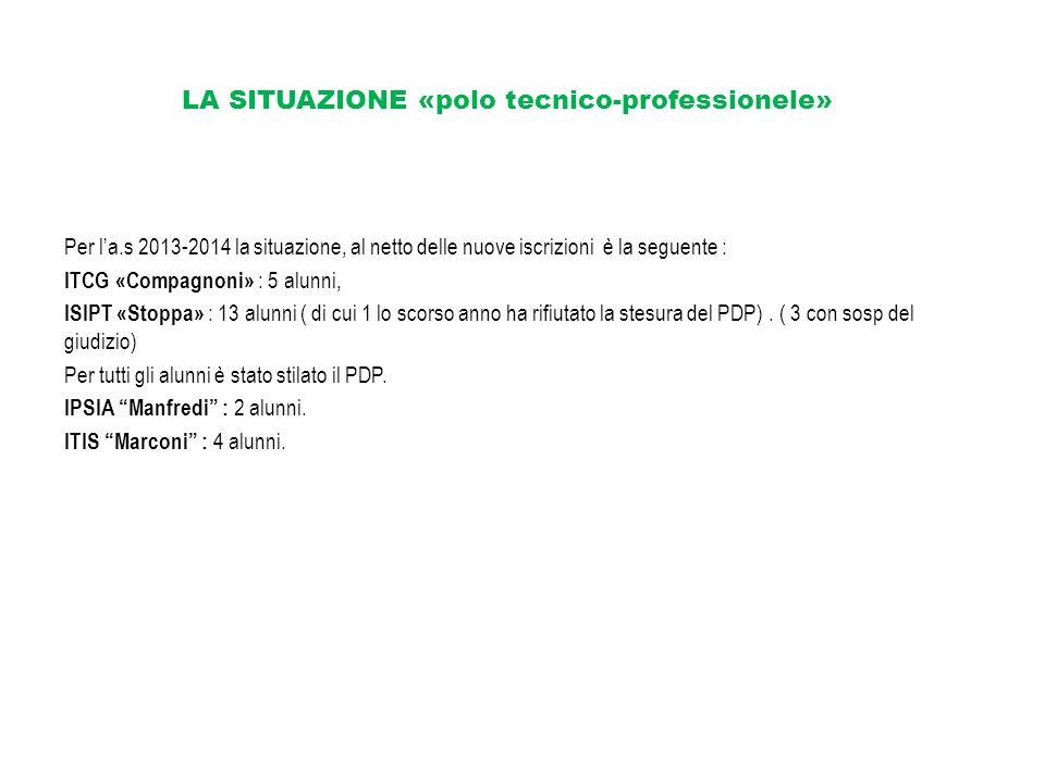 LA SITUAZIONE «polo tecnico-professionele» Per la.s 2013-2014 la situazione, al netto delle nuove iscrizioni è la seguente : ITCG «Compagnoni» : 5 alu