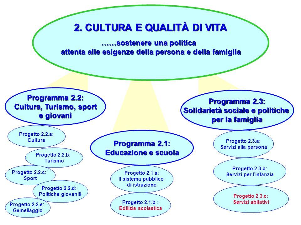 15 Progetto 2.2.a: Cultura Progetto 2.2.b: Turismo Progetto 2.1.a: Il sistema pubblico di istruzione Progetto 2.1.b : Edilizia scolastica Progetto 2.3