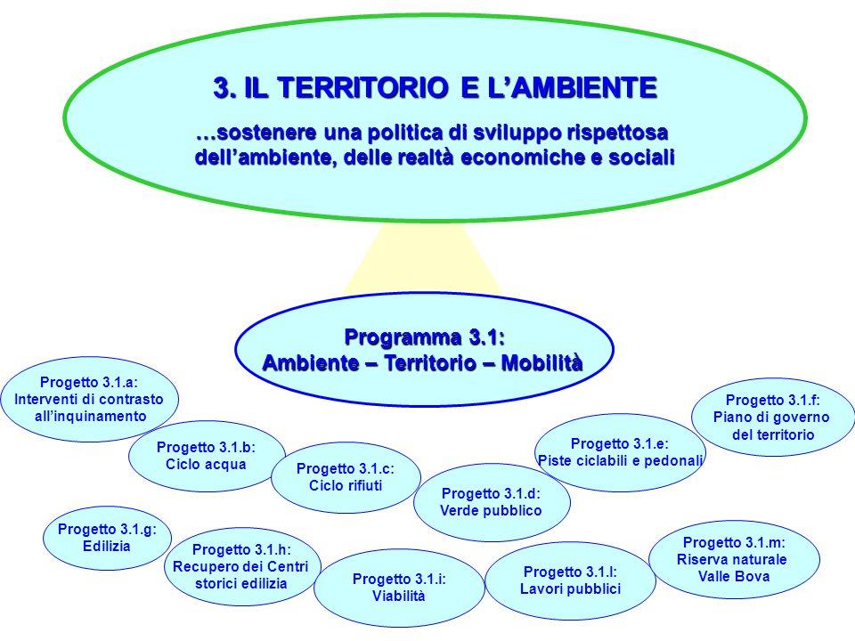 28 3. IL TERRITORIO E LAMBIENTE …sostenere una politica di sviluppo rispettosa dellambiente, delle realtà economiche e sociali Programma 3.1: Ambiente