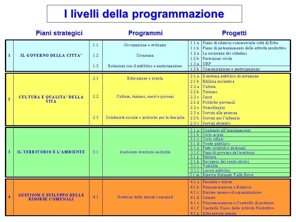 4 I livelli della programmazione Piani strategici ProgrammiProgetti