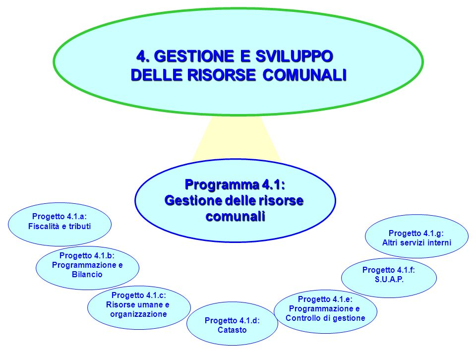 40 4. GESTIONE E SVILUPPO DELLE RISORSE COMUNALI Programma 4.1: Gestione delle risorse comunali Progetto 4.1.a: Fiscalità e tributi Progetto 4.1.b: Pr