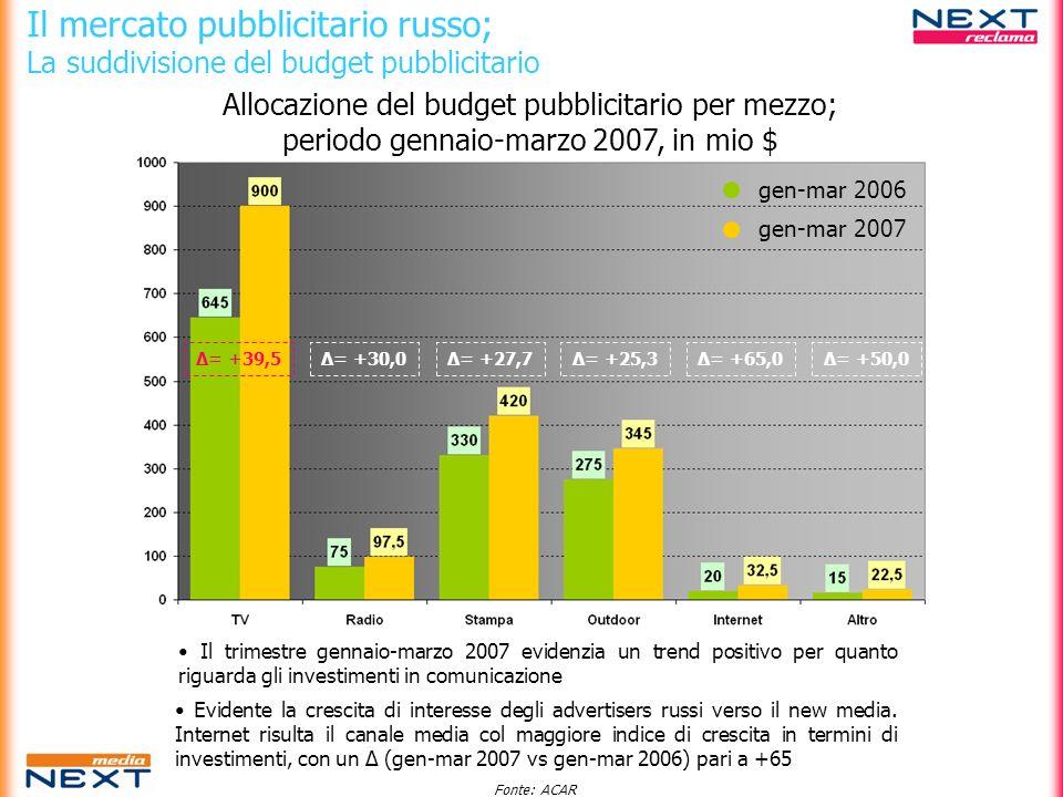 Il mercato pubblicitario russo; La suddivisione del budget pubblicitario gen-mar 2006 gen-mar 2007 Δ= +39,5Δ= +30,0Δ= +27,7Δ= +25,3Δ= +65,0Δ= +50,0 Il