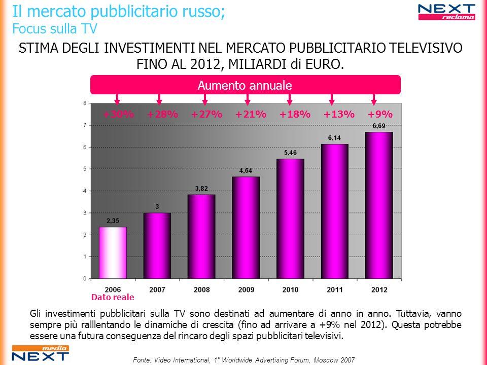Dato reale +30%+28%+27%+21%+18%+13%+9% Aumento annuale STIMA DEGLI INVESTIMENTI NEL MERCATO PUBBLICITARIO TELEVISIVO FINO AL 2012, MILIARDI di EURO. I