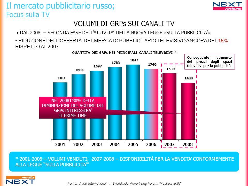 VOLUMI DI GRPs SUI CANALI TV Il mercato pubblicitario russo; Focus sulla TV DAL 2008 – SECONDA FASE DELLATTIVITA DELLA NUOVA LEGGE «SULLA PUBBLICITA»