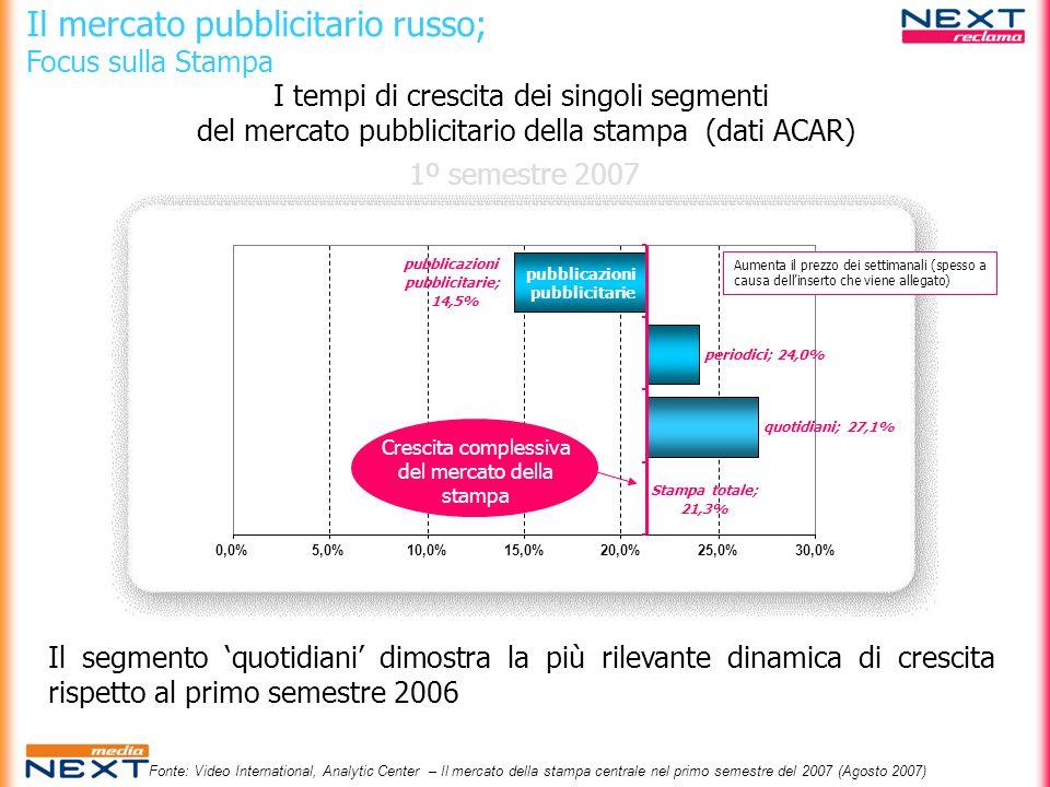 Il mercato pubblicitario russo; Focus sulla Stampa I tempi di crescita dei singoli segmenti del mercato pubblicitario della stampa (dati ACAR) 1º seme