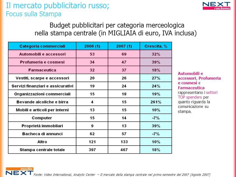 Il mercato pubblicitario russo; Focus sulla Stampa Budget pubblicitari per categoria merceologica nella stampa centrale (in MIGLIAIA di euro, IVA incl