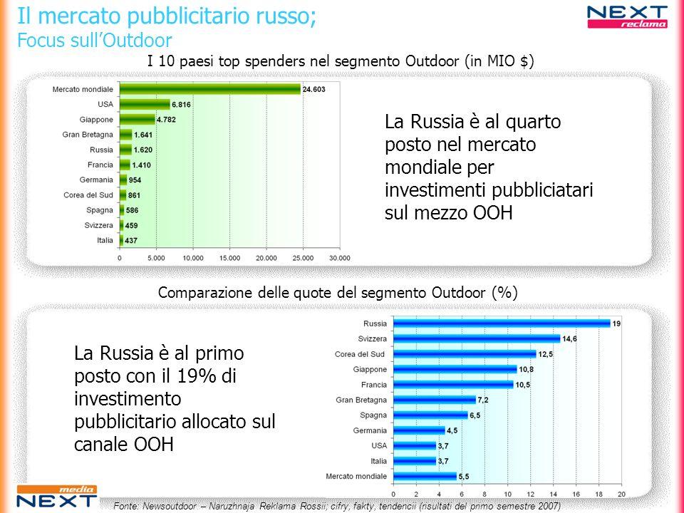 Il mercato pubblicitario russo; Focus sullOutdoor La Russia è al quarto posto nel mercato mondiale per investimenti pubbliciatari sul mezzo OOH I 10 p