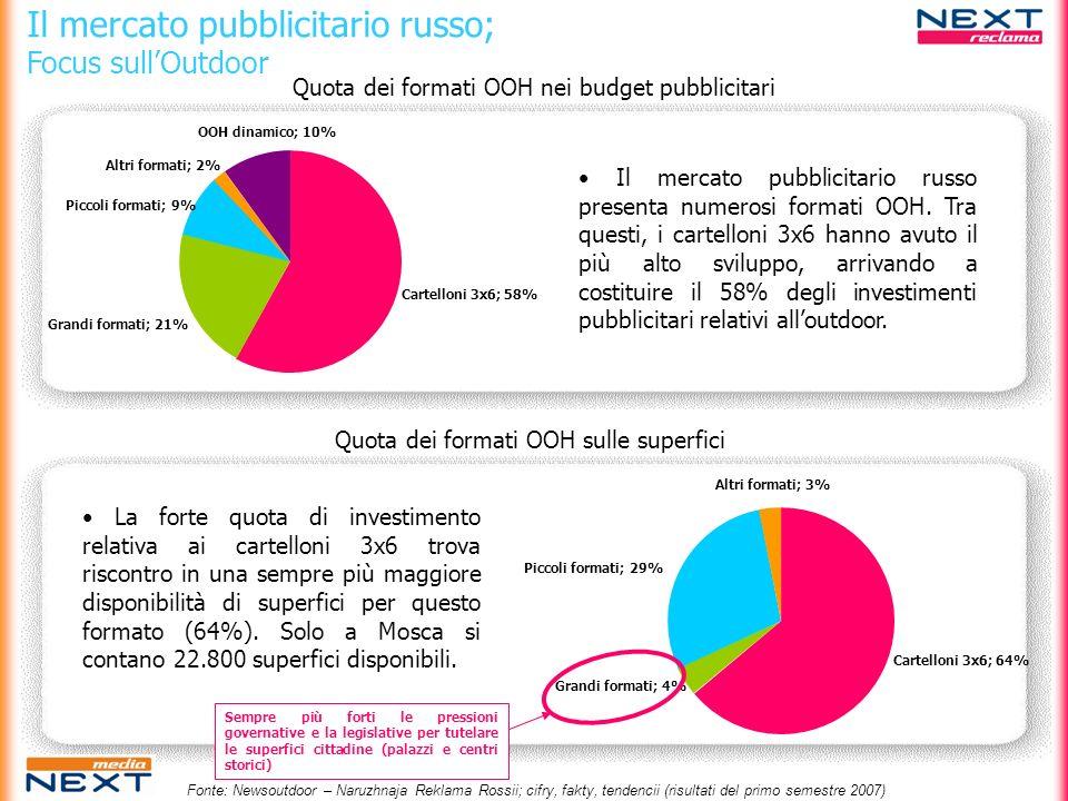 Il mercato pubblicitario russo; Focus sullOutdoor Cartelloni 3x6; 58% Grandi formati; 21% Piccoli formati; 9% Altri formati; 2% OOH dinamico; 10% Cart