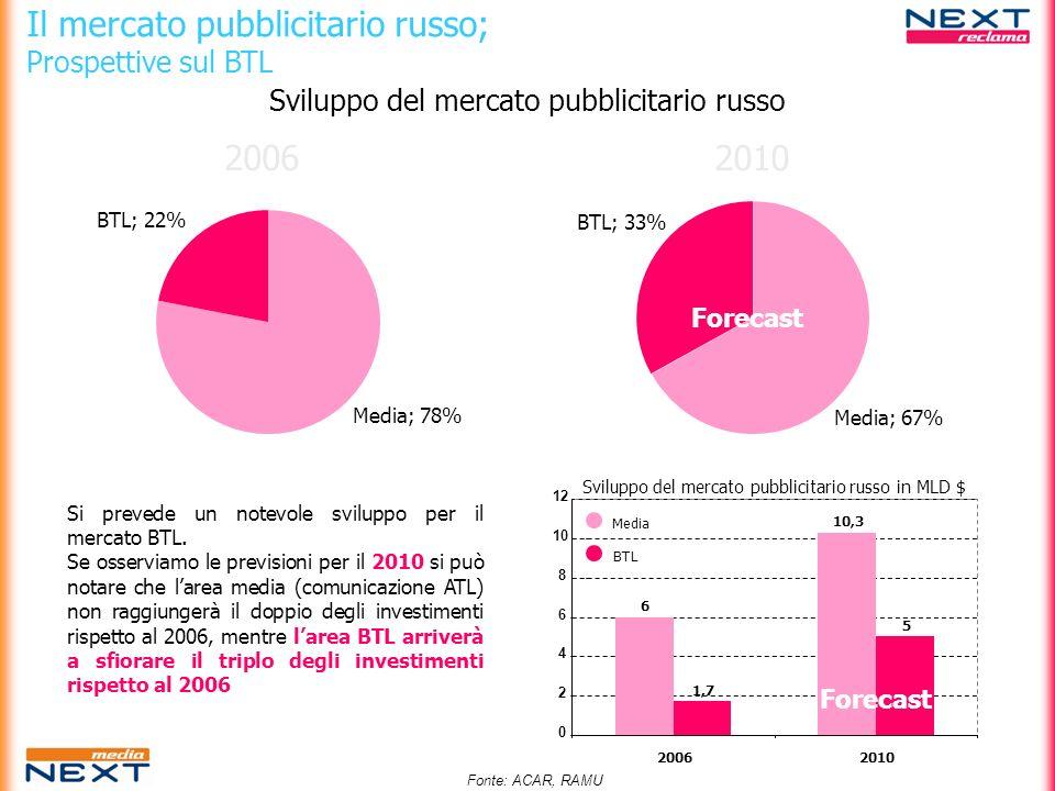 Il mercato pubblicitario russo; Prospettive sul BTL Media; 78% BTL; 22% Media; 67% BTL; 33% 2006 2010 6 10,3 1,7 5 0 2 4 6 8 10 12 20062010 Sviluppo d
