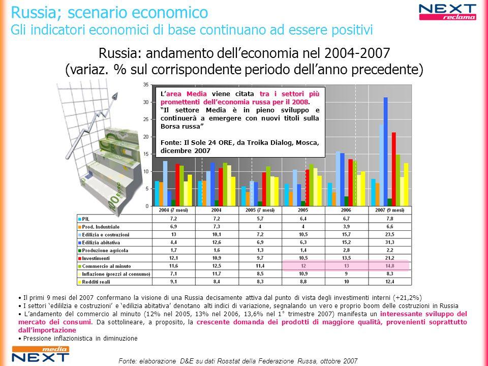 Russia; scenario economico Consumer behaviour 19992005 Composizione della spesa media familiare: 1999 vs 2005 Fonte:EIU.