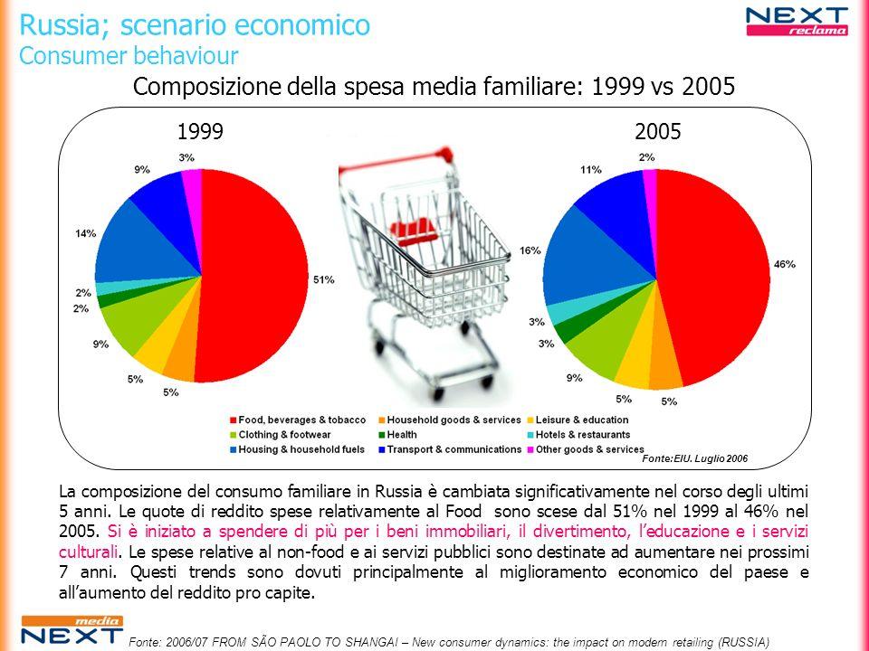 Russia; scenario economico Consumer behaviour 19992005 Composizione della spesa media familiare: 1999 vs 2005 Fonte:EIU. Luglio 2006 La composizione d