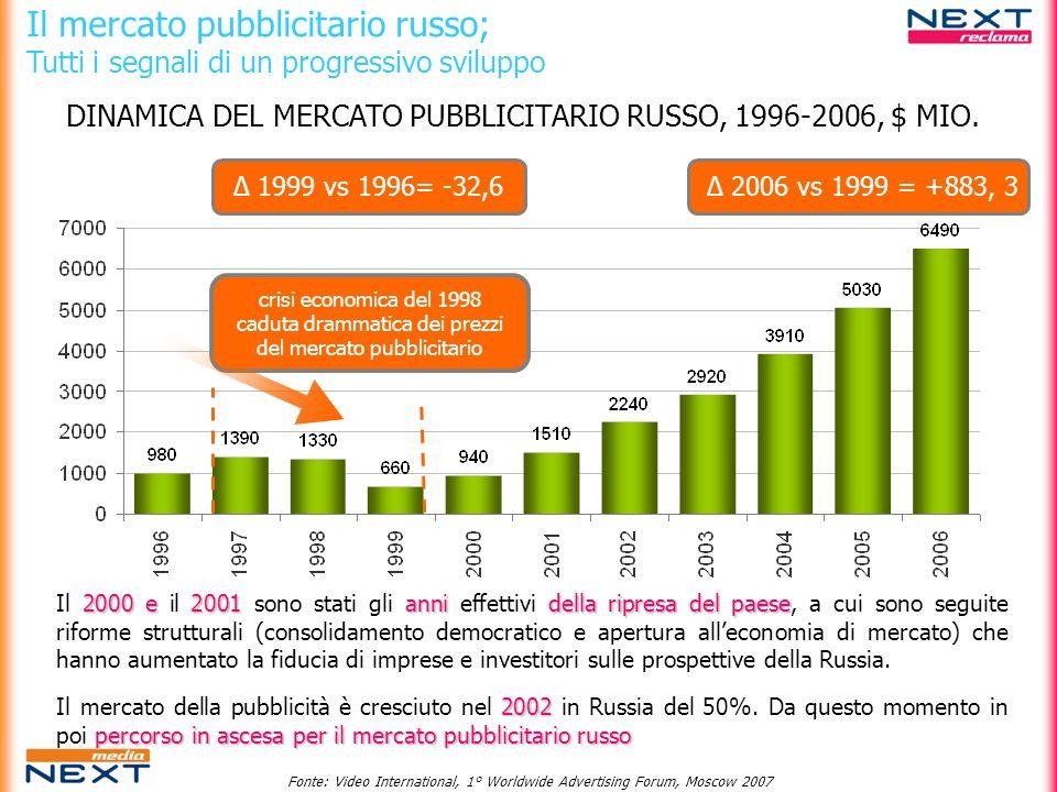 Il mercato pubblicitario russo; Tutti i segnali di un progressivo sviluppo Δ 1999 vs 1996= -32,6 Δ 2006 vs 1999 = +883, 3 crisi economica del 1998 cad