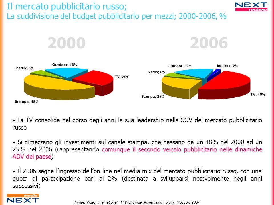 Il mercato pubblicitario russo; La suddivisione del budget pubblicitario gen-mar 2006 gen-mar 2007 Δ= +39,5Δ= +30,0Δ= +27,7Δ= +25,3Δ= +65,0Δ= +50,0 Il trimestre gennaio-marzo 2007 evidenzia un trend positivo per quanto riguarda gli investimenti in comunicazione Evidente la crescita di interesse degli advertisers russi verso il new media.