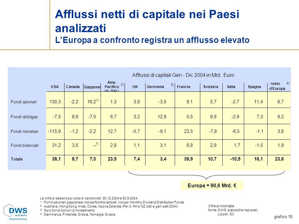 Afflussi netti di capitale nei Paesi analizzati LEuropa a confronto registra un afflusso elevato Fondi azionari 130,3 -2,2 16,2 1,33,8 -3,5 9,1 5,7 -2,7 11,4 8,7 Fondi obbligaz.