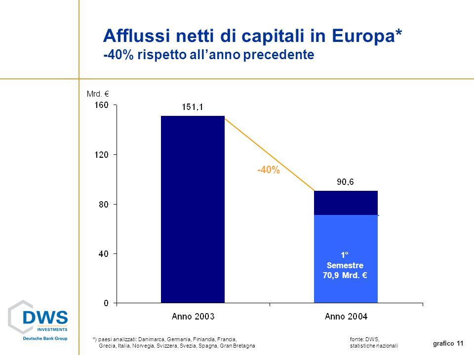 grafico 11 Mrd.