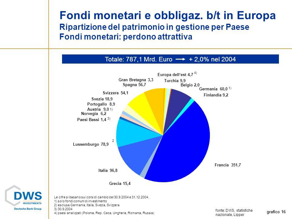 grafico 16 Fondi monetari e obbligaz.