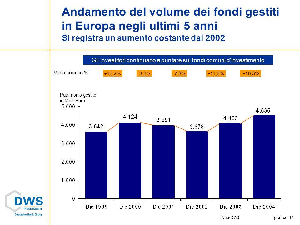 grafico 17 Andamento del volume dei fondi gestiti in Europa negli ultimi 5 anni Si registra un aumento costante dal 2002 Patrimonio gestito in Mrd.