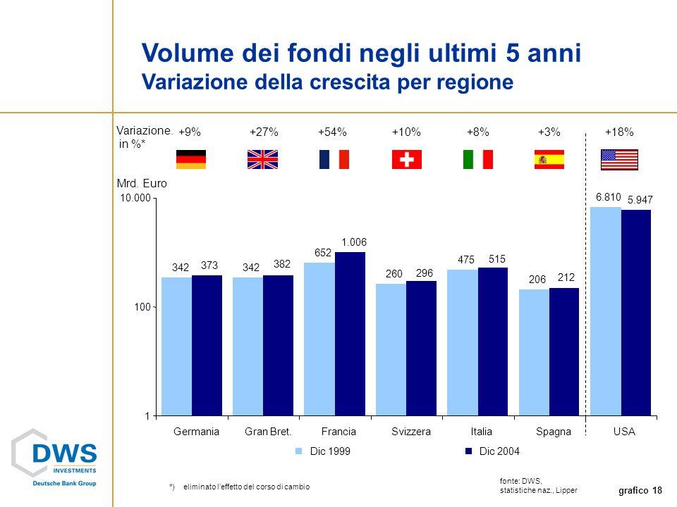 grafico 18 Volume dei fondi negli ultimi 5 anni Variazione della crescita per regione Mrd.