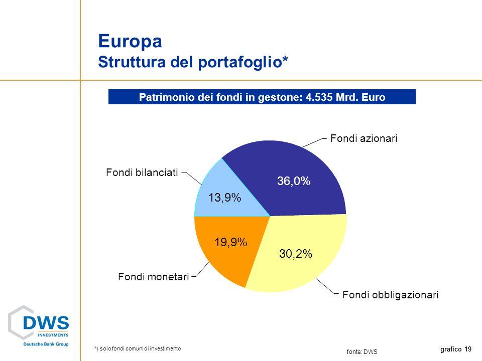 grafico 19 Fondi monetari Fondi bilanciati Fondi obbligazionari Fondi azionari fonte: DWS Europa Struttura del portafoglio* Patrimonio dei fondi in gestone: 4.535 Mrd.