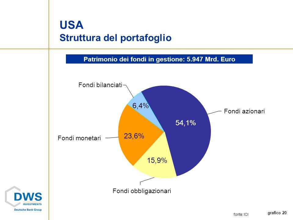 grafico 20 Fondi monetari Fondi bilanciati Fondi obbligazionari Fondi azionari fonte: ICI USA Struttura del portafoglio Patrimonio dei fondi in gestione: 5.947 Mrd.