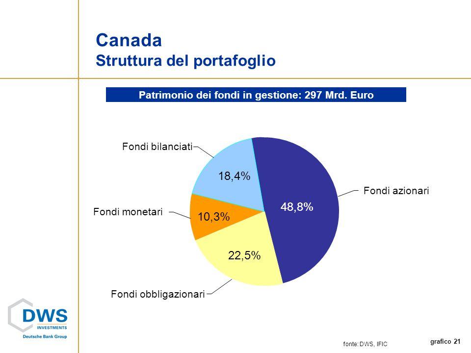 grafico 21 Fondi monetari Fondi bilanciati Fondi obbligazionari Fondi azionari fonte: DWS, IFIC Canada Struttura del portafoglio Patrimonio dei fondi in gestione: 297 Mrd.