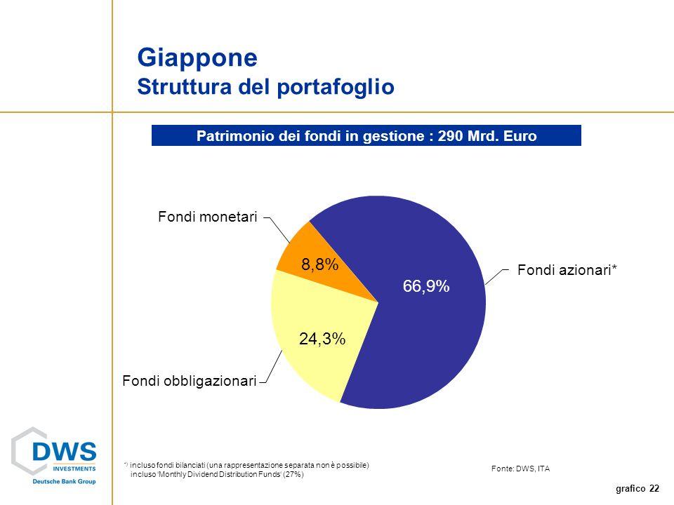 grafico 22 Fondi monetari Fondi obbligazionari Fondi azionari* *) incluso fondi bilanciati (una rappresentazione separata non è possibile) incluso Monthly Dividend Distribution Funds (27%) Fonte: DWS, ITA Giappone Struttura del portafoglio Patrimonio dei fondi in gestione : 290 Mrd.