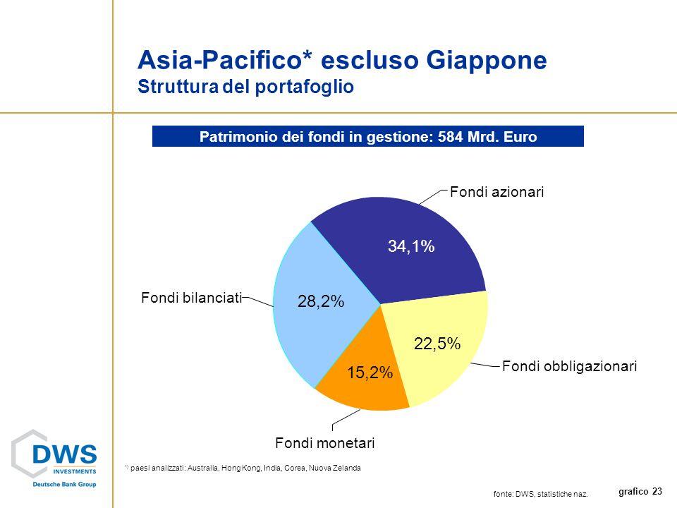 grafico 23 Fondi monetari Fondi bilanciati Fondi obbligazionari Fondi azionari Asia-Pacifico* escluso Giappone Struttura del portafoglio Patrimonio dei fondi in gestione: 584 Mrd.