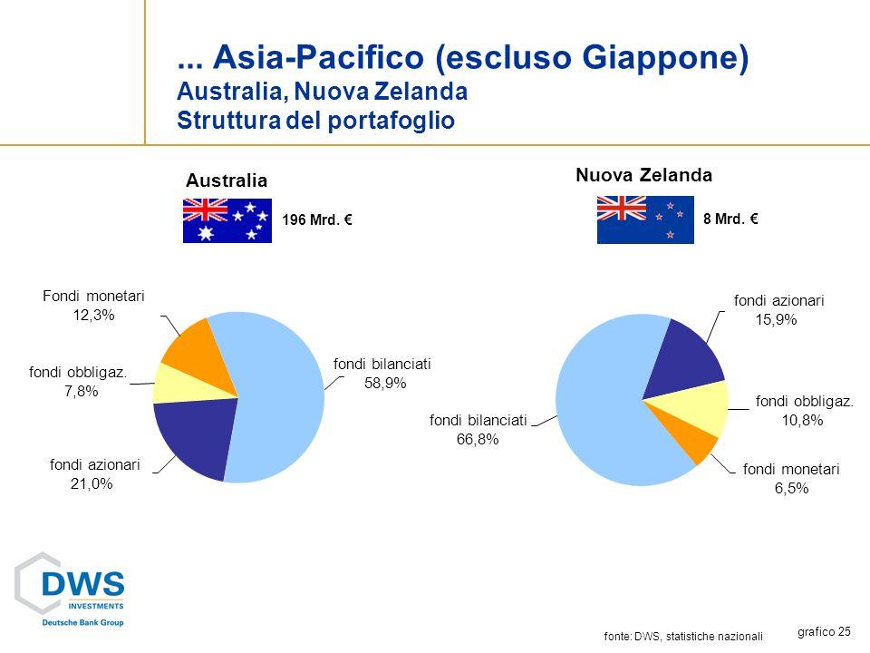fonte: DWS, statistiche nazionali...