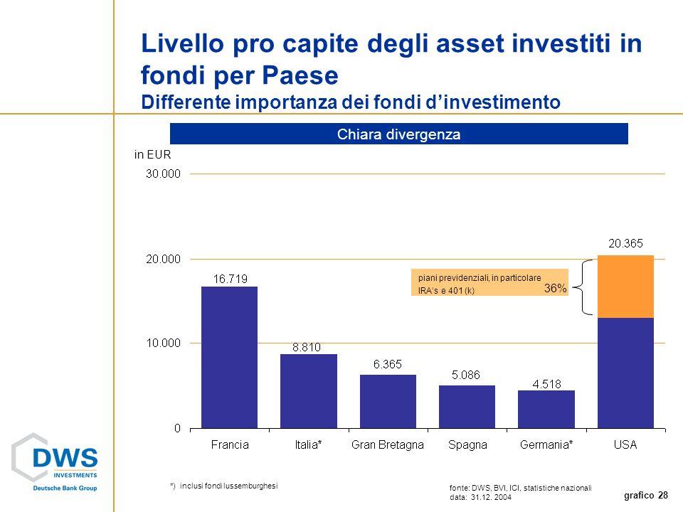 grafico 28 Livello pro capite degli asset investiti in fondi per Paese Differente importanza dei fondi dinvestimento piani previdenziali, in particolare IRAs e 401 (k) in EUR 36% *)inclusi fondi lussemburghesi fonte: DWS, BVI, ICI, statistiche nazionali data: 31.12.