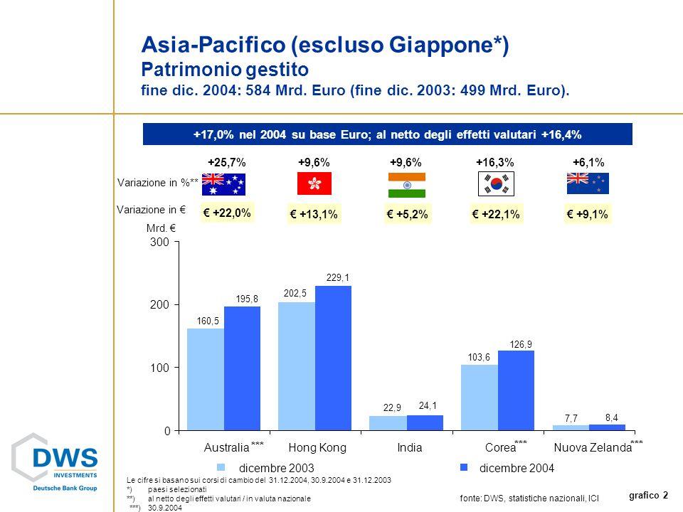 grafico 2 103,6 160,5 202,5 22,9 7,7 8,4 126,9 24,1 229,1 195,8 0 100 200 300 AustraliaHong KongIndiaCoreaNuova Zelanda dicembre 2003dicembre 2004 Asia-Pacifico (escluso Giappone*) Patrimonio gestito fine dic.